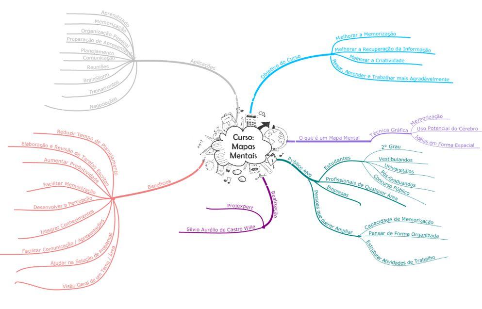 exemplo de mapa mental