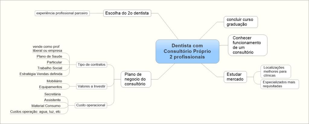 Estudante pensado como será seu consultorio de odontologia
